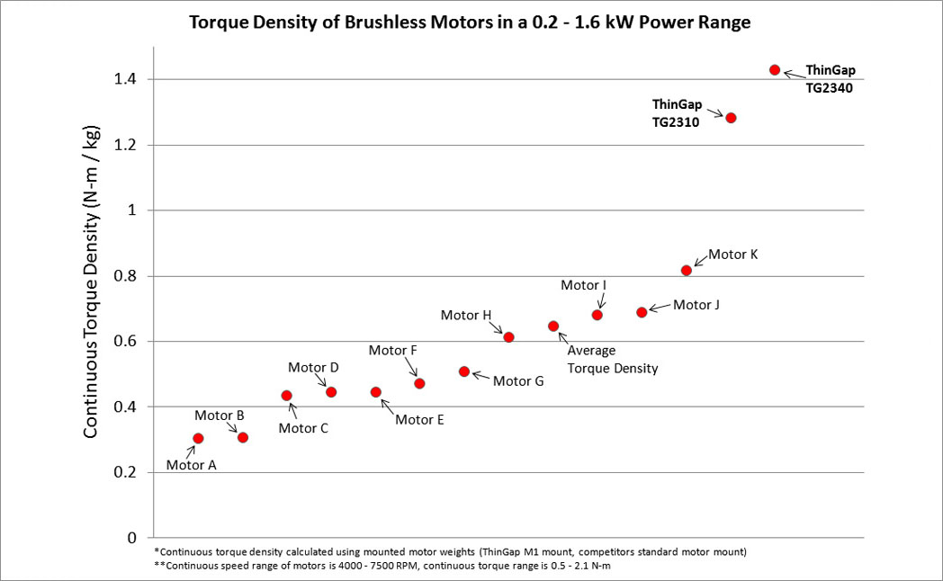 Brushless Motors Amp Generators With High Power Amp Torque