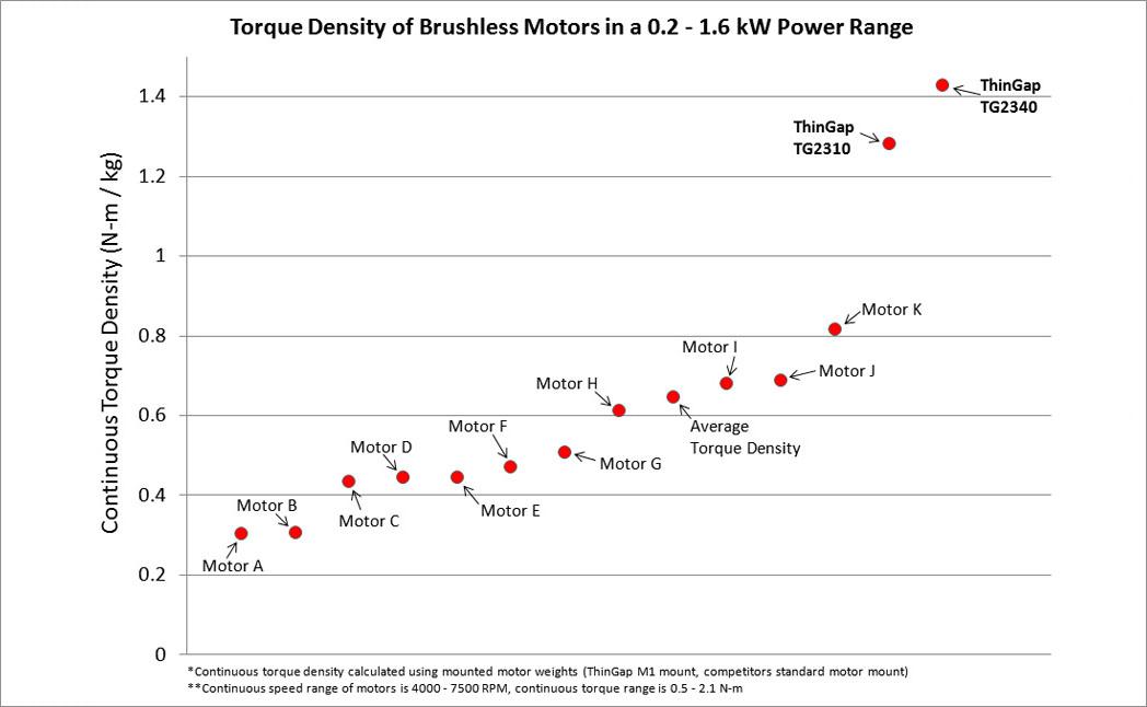 Brushless Motors Generators With High Power Torque